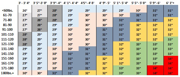 bat weight chart
