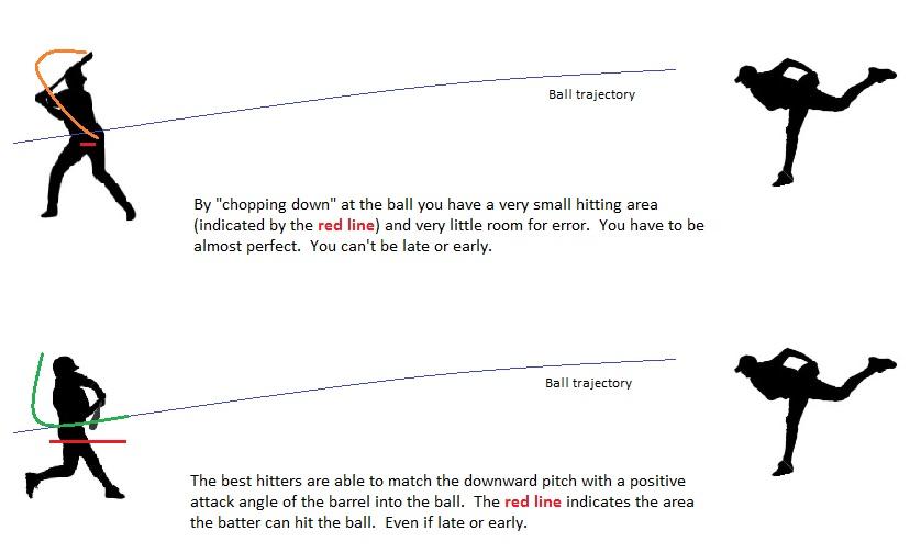 Ball Trajectory
